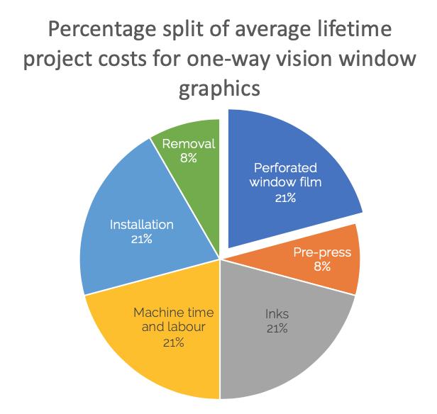 PLV Pie Chart
