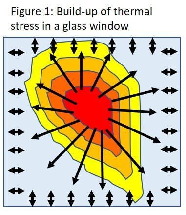 Thermal Glass Fig 1