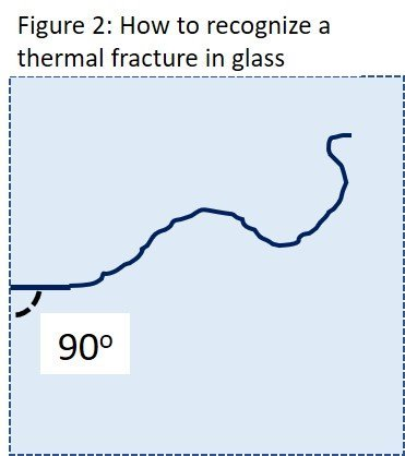 Thermal Glass Fig 2